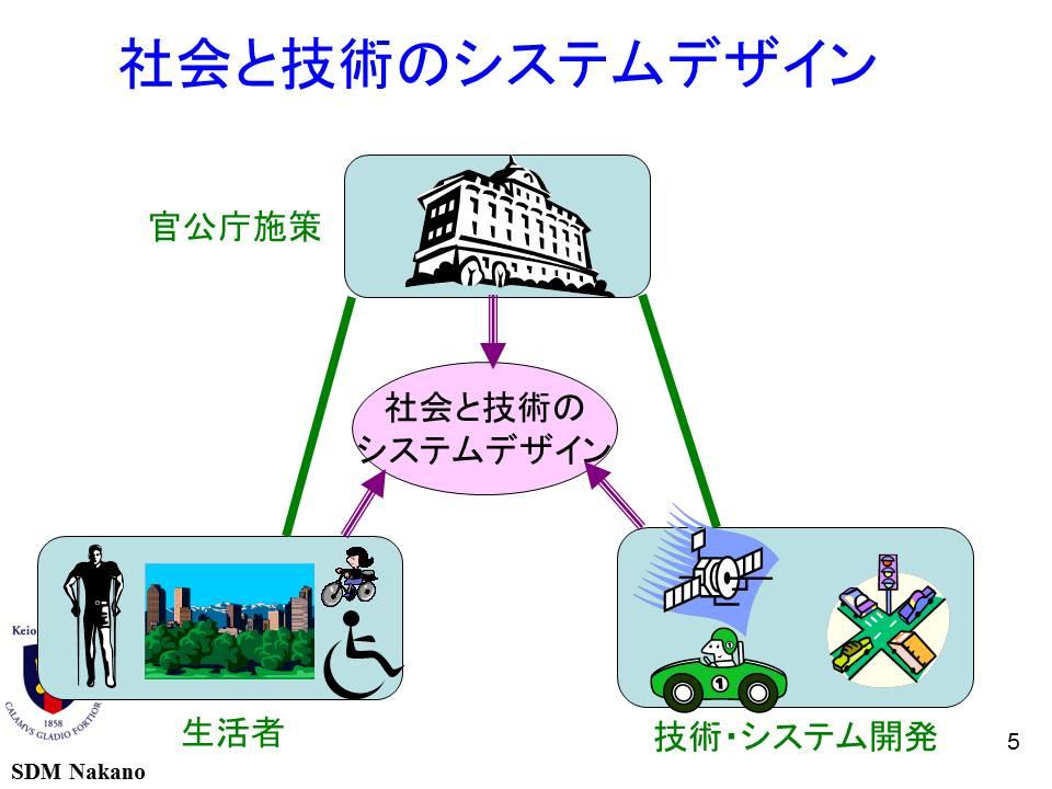 社会と技術のシステムデザイン