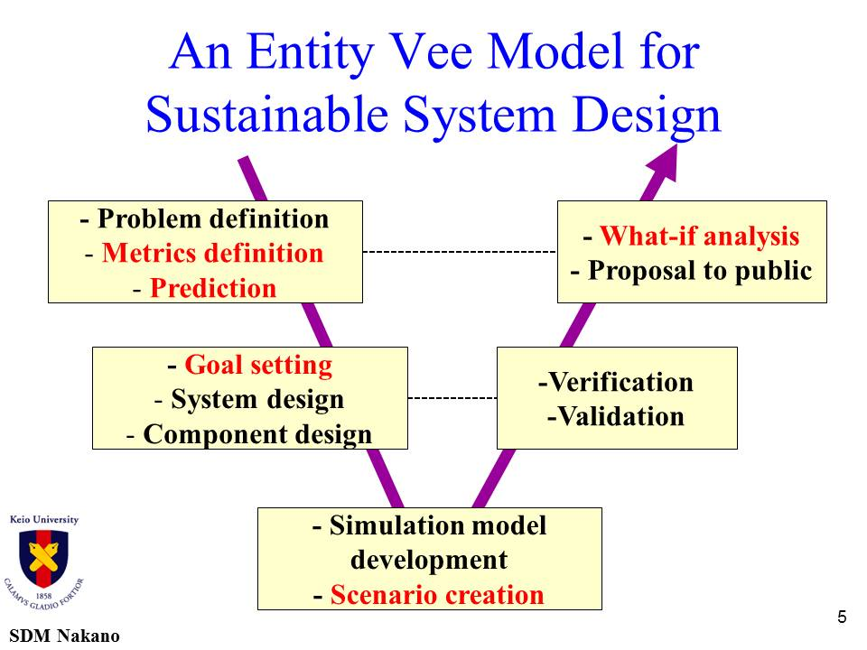 An Entity Vee Model for Sustainable System Design