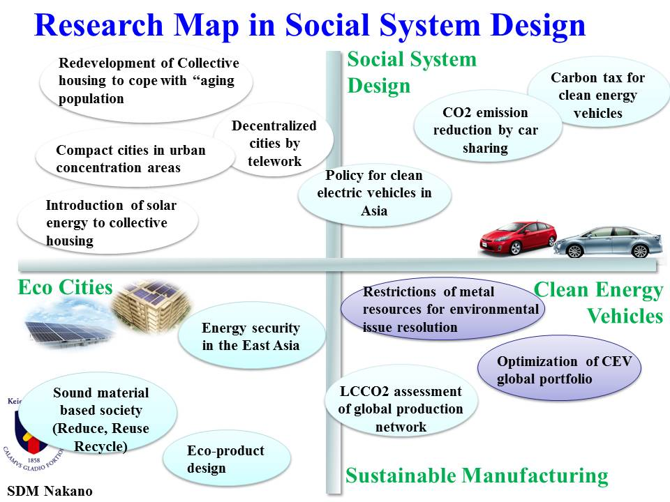 Research Map in Social System Design
