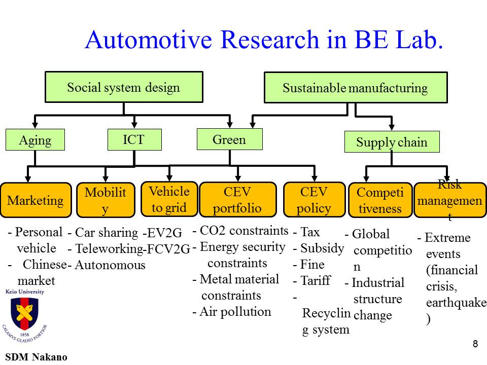 Automotive Research BE Lab