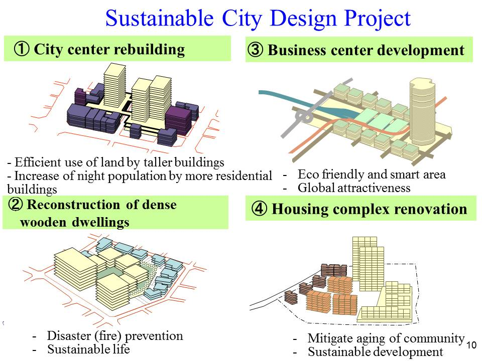 Sustainable City Design Project