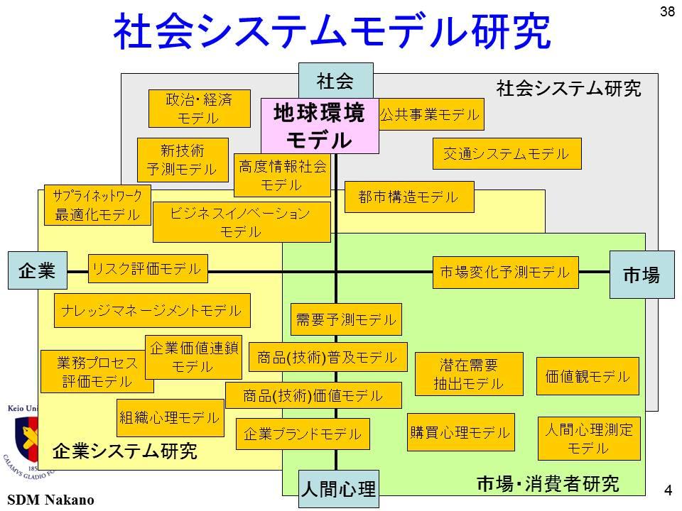 社会システムモデル研究