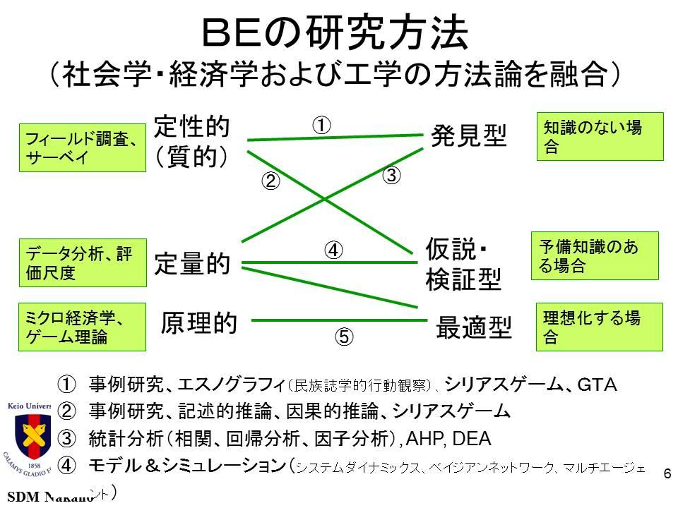 BEの研究方法