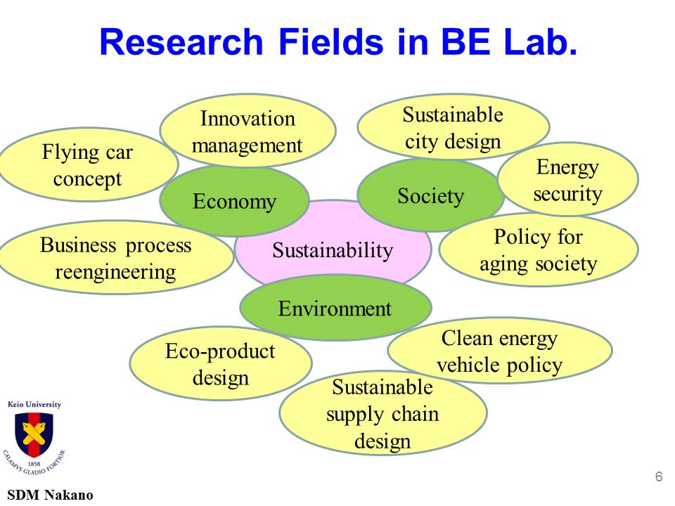 Research Fields in BE Lab