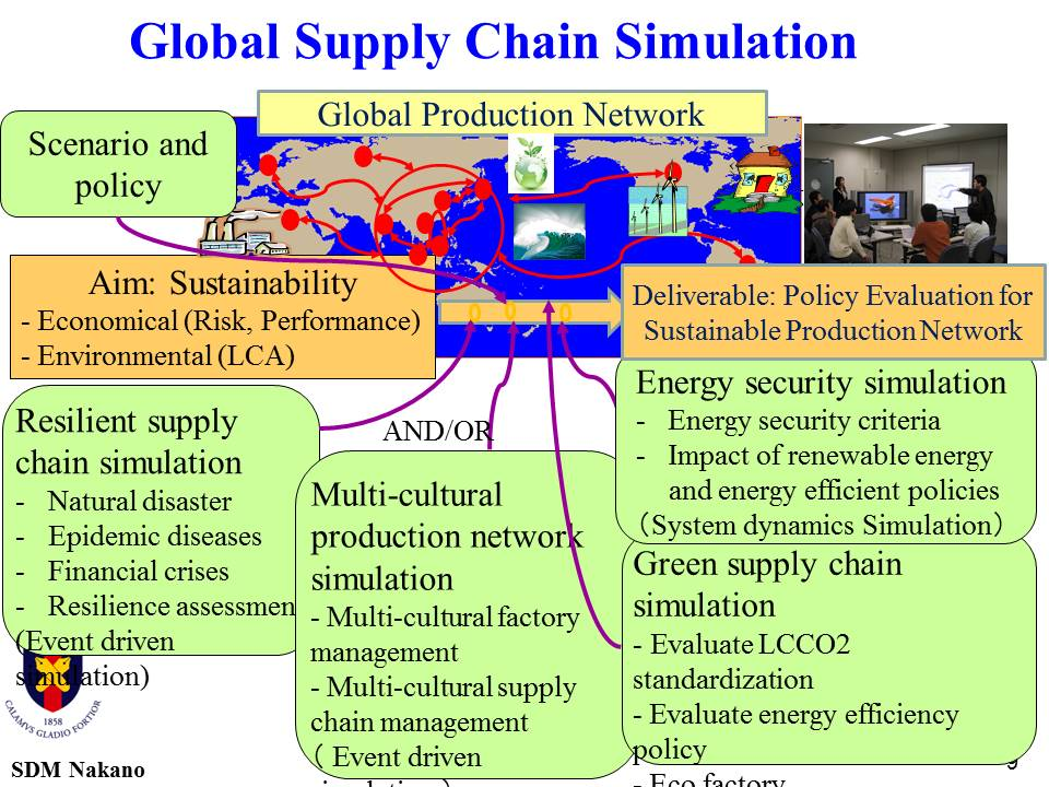Global Supply Chain Simulation